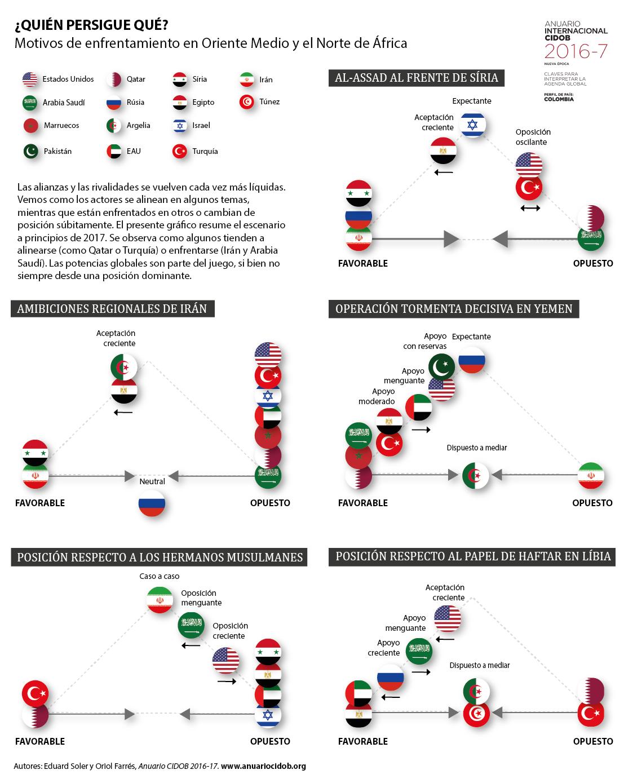 Oriente Medio, Siria, Líbia, Arabia Saudí, conflictos, potencias, alianzas, Bauman, Saudi Arabia, alliances, Turkey, Syria, Libya, Haftar, Yemen